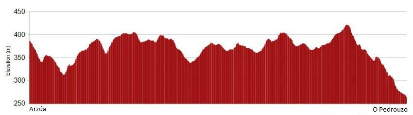 Perfil de la etapa de Arzúa a O Pedrouzo - Camino de Santiago desde Sarria :: Albergues del Camino de Santiago