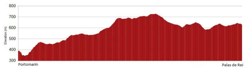 Perfil de la etapa de Portomarín a Palas de Rei - Camino de Santiago desde Sarria :: Albergues del Camino de Santiago