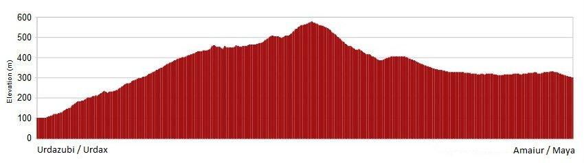 Perfil de la etapa de Urdazubi/Urdax a Amaiur/Maya, Camino de Santiago Baztanés :: Albergues del Camino de Santiago