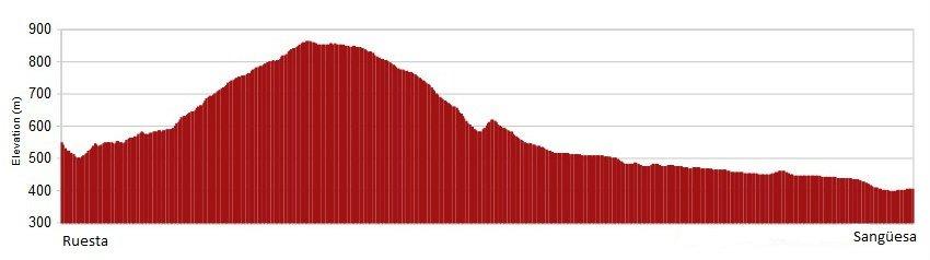 Perfil de la etapa de Ruesta a Sangüesa, Camino Aragonés :: Albergues del Camino de Santiago