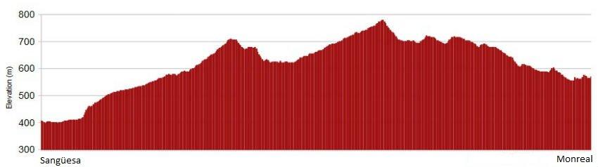 Perfil de la etapa de Sangüesa a Monreal, Camino Aragonés :: Albergues del Camino de Santiago