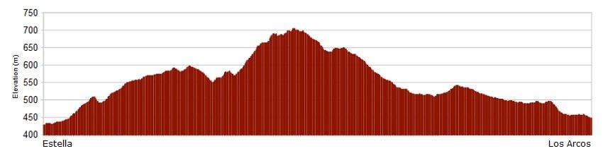 Perfil de la etapa del Camino de Santiago Francés de Estella a Los Arcos :: Albergues del Camino de Santiago