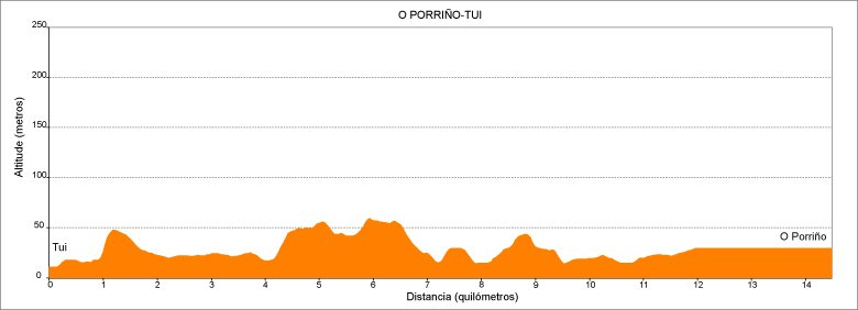 Perfil de la 1.ª etapa del Camino de Santiago Portugués en Galicia: Tui - O Porriño :: Albergues del Camino de Santiago