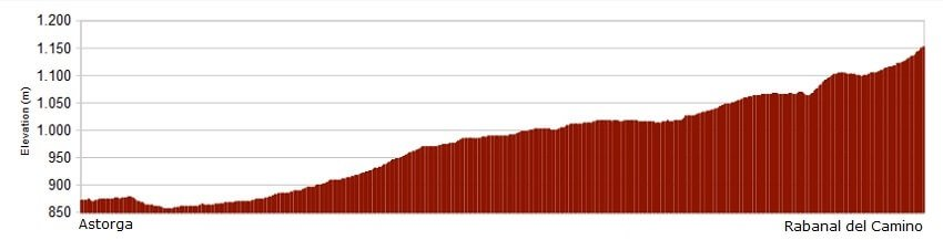 Perfil de la etapa del Camino de Santiago Frances de Astorga a Rabanal del Camino :: Albergues del Camino de Santiago
