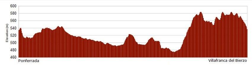 Perfil de la etapa del Camino de Santiago Francés de Ponferrada a Villafranca del Bierzo :: Albergues del Camino de Santiago