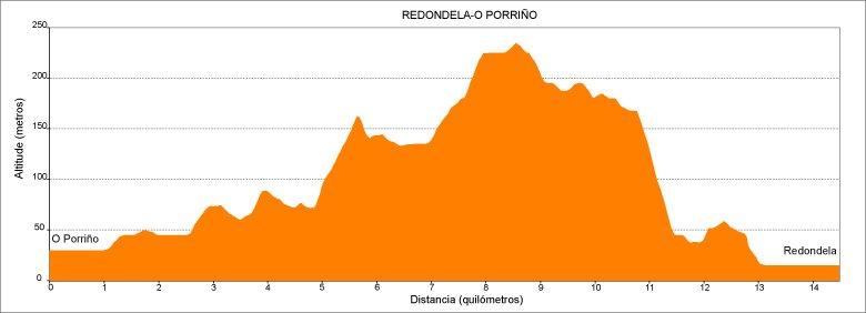 Perfil de la 2.ª etapa Camino de Santiago Portugués en Galicia: O Porriño - Redondela :: Guía del Camino de Santiago