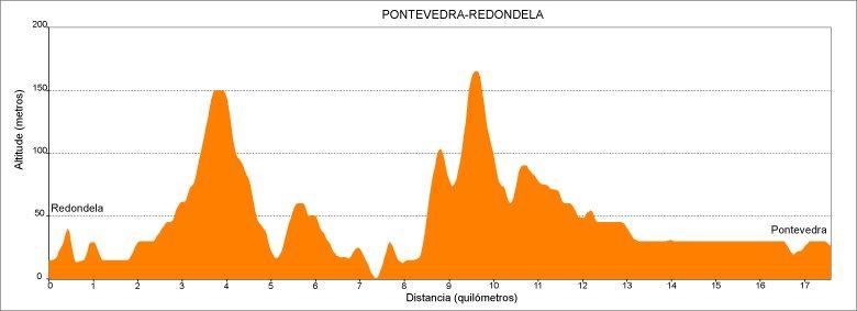 Perfil de la 3.ª etapa del Camino de Santiago Portugués en Galicia: de Redondela a Pontevedra :: Guía del Camino de Santiago