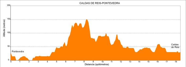 Perfil de la 4.ª etapa del Camino de Santiago Portugués en Galicia: de Pontevedra a Caldas de Reis :: Guía del Camino de Santiago