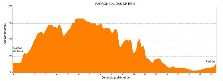 Perfil de la 5.ª etapa del Camino de Santiago Portugués en Galicia: de Caldas de Reis a Padrón :: Albergues del Camino de Santiago