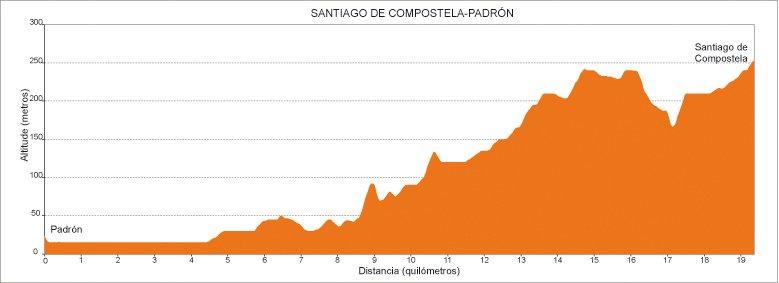 Perfil de la 6.ª etapa del Camino de Santiago Portugués en Galicia: de Padrón a Santiago de Compostela :: Albergues del Camino de Santiago