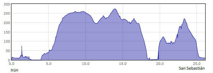 Perfil de la 1.ª etapa del Camino del Norte o de la Costa: de Irún a San Sebastián :: Albergues del Camino de Santiago