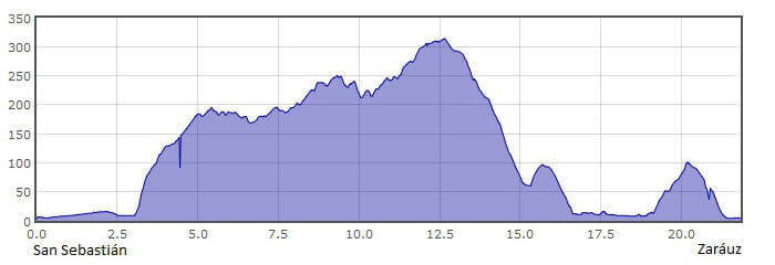 Perfil de la 2.ª etapa del Camino del Norte o de la Costa: de San Sebastián a Zarauz :: Albergues del Camino de Santiago