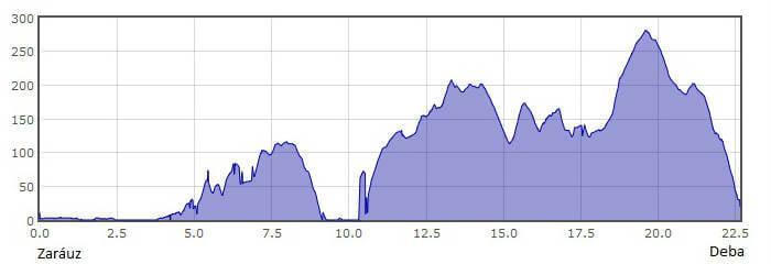 Perfil de la 2.ª etapa del Camino del Norte o de la Costa: de Zarauz a Deba :: Albergues del Camino de Santiago