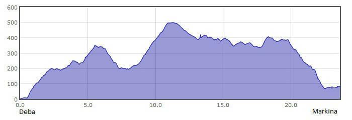 Perfil de la 4.ª etapa del Camino del Norte o de la Costa: de Deba a Markina :: Albergues del Camino de Santiago
