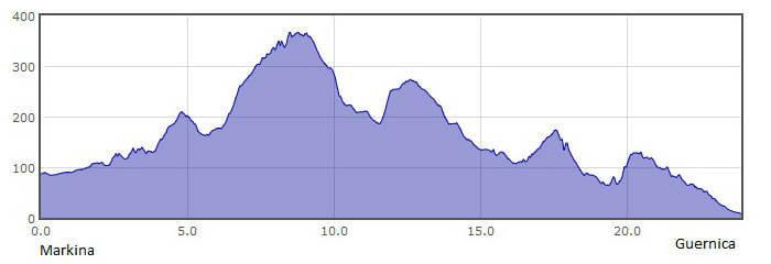 Perfil de la 5.ª etapa del Camino del Norte o de la Costa: de Markina a Guernica :: Albergues del Camino de Santiago