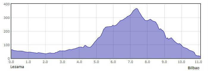 Perfil de la 7.ª etapa del Camino del Norte o de la Costa: de Lezama a Bilbao :: Albergues del Camino de Santiago