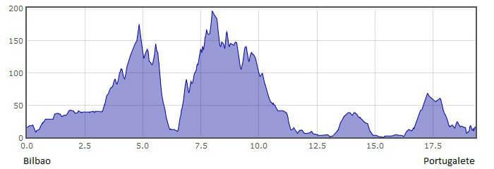 Perfil de la 8.ª etapa del Camino del Norte o de la Costa: de Bilbao a Portugalete :: Albergues del Camino de Santiago