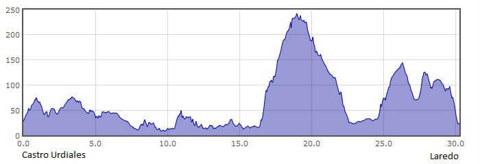 Perfil de la 10.ª etapa del Camino del Norte o de la Costa: de Castro Urdiales a Laredo :: Albergues del Camino de Santiago