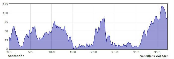 Perfil de la 13.ª etapa del Camino del Norte o de la Costa: de Santander a Santillana del Mar :: Albergues del Camino de Santiago
