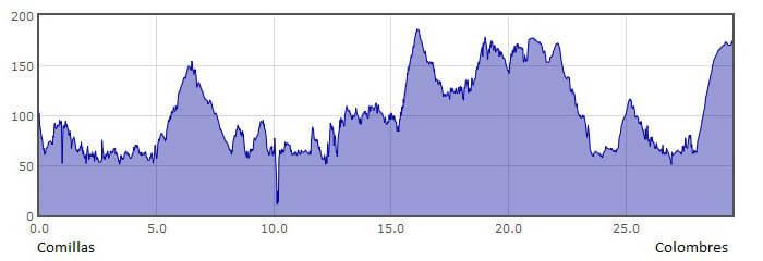 Perfil de la 15.ª etapa del Camino del Norte o de la Costa: de Comillas a Colombres :: Albergues del Camino de Santiago