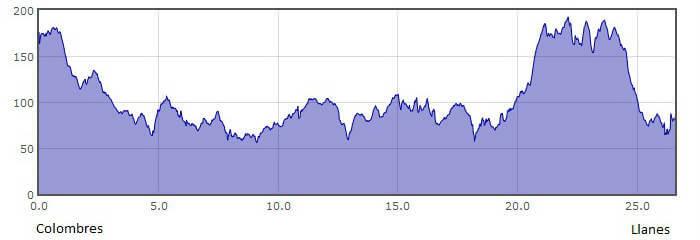 Perfil de la 16.ª etapa del Camino del Norte o de la Costa: de Colombres a Llanes :: Albergues del Camino de Santiago