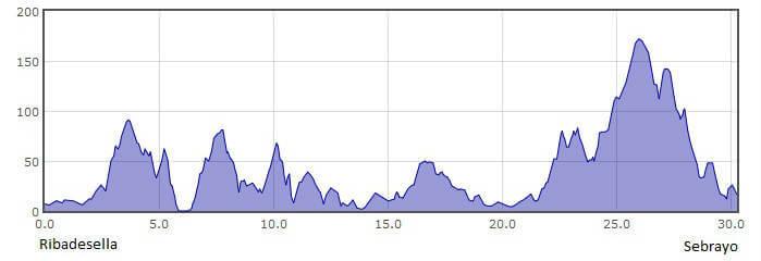 Perfil de la 18.ª etapa del Camino del Norte o de la Costa: de Ribadesella a Sebrayo :: Albergues del Camino de Santiago
