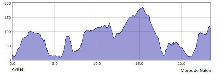 Perfil de la 21.ª etapa del Camino del Norte o de la Costa: de Avilés a Muros de Nalón :: Albergues del Camino de Santiago