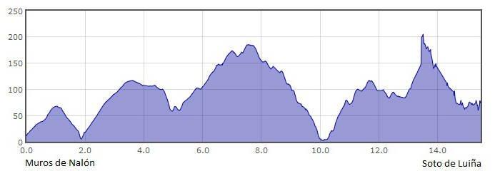 Perfil de la 22.ª etapa del Camino del Norte o de la Costa: de Muros de Nalón a Soto de Luiña :: Albergues del Camino de Santiago