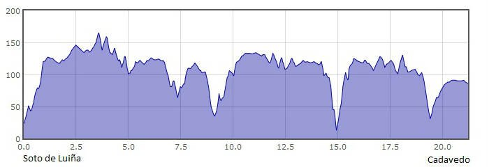 Perfil de la 23.ª etapa del Camino del Norte o de la Costa: de Soto de Luiña a Cadavedo :: Albergues del Camino de Santiago