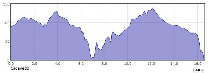 Perfil de la 24.ª etapa del Camino del Norte o de la Costa: de Cadavedo a Luarca :: Albergues del Camino de Santiago