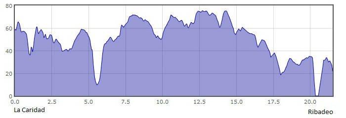 Perfil de la 26.ª etapa del Camino del Norte o de la Costa: de La Caridad a Ribadeo :: Albergues del Camino de Santiago