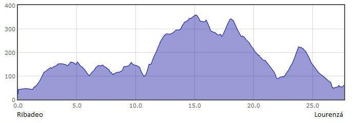 Perfil de la 27.ª etapa del Camino del Norte o de la Costa: de Ribadeo a Lourenzá :: Albergues del Camino de Santiago