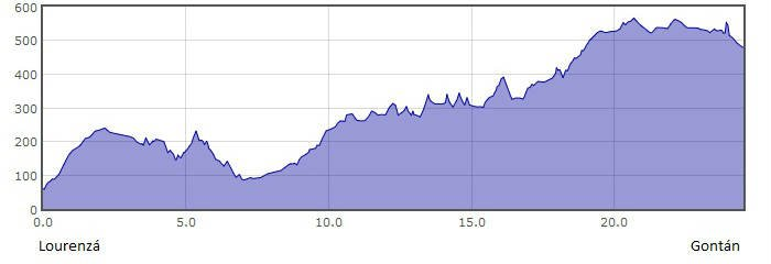 Perfil de la 28.ª etapa del Camino del Norte o de la Costa: de Lourenzá a Gontán :: Albergues del Camino de Santiago